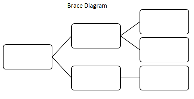 Robin turner instructional coach for Brace map template